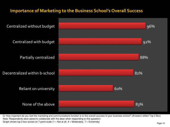 Importance of Marketing to the Business School's Overall Success