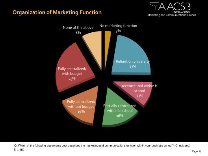 Organization of Marketing Function