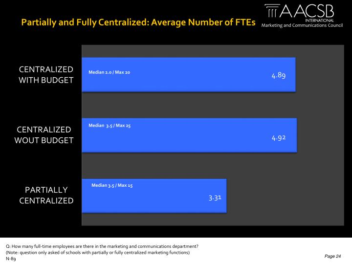 Partially and Fully Centralized: Average Number of FTEs