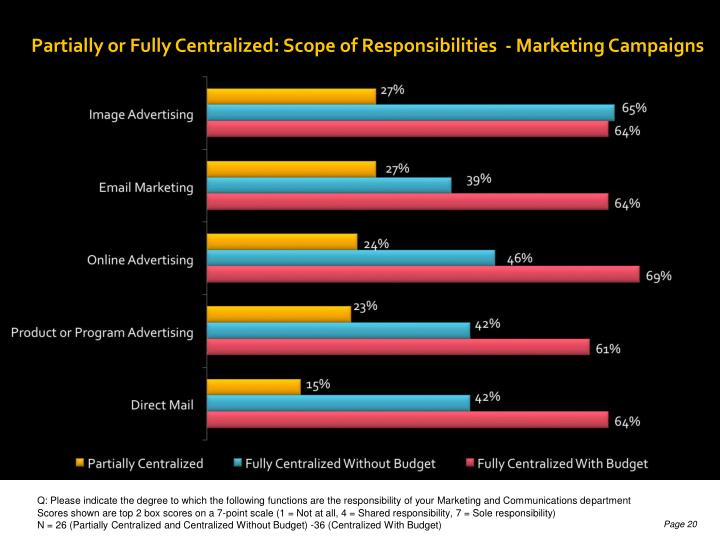 Partially or Fully Centralized: Scope of Responsibilities  - Marketing Campaigns