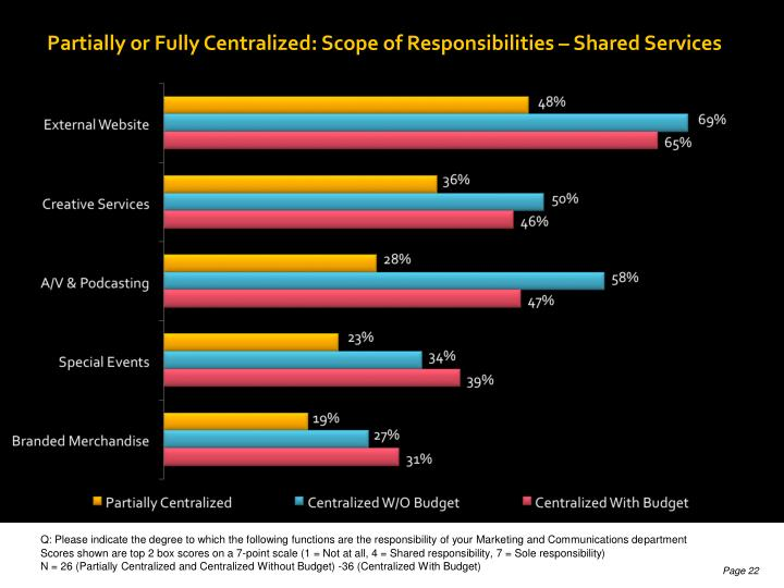 Partially or Fully Centralized: Scope of Responsibilities – Shared Services