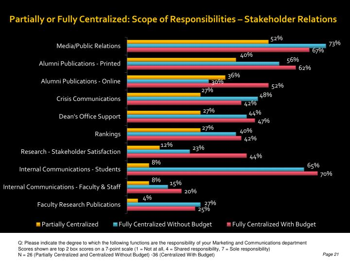 Partially or Fully Centralized: Scope of Responsibilities – Stakeholder Relations