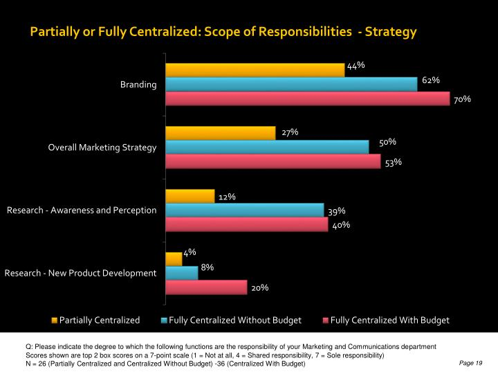 Partially or Fully Centralized: Scope of Responsibilities  - Strategy
