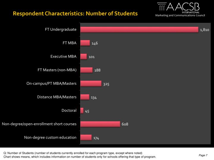 Respondent Characteristics: Number of Students