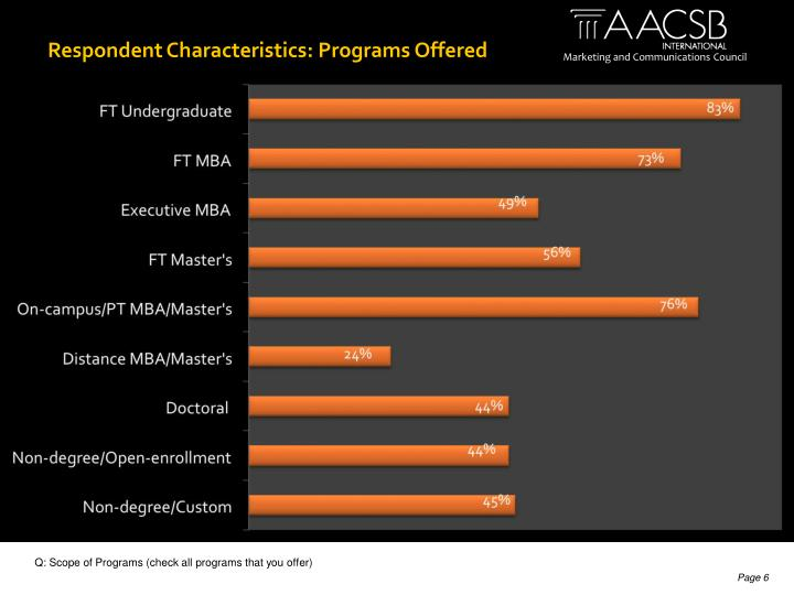 Respondent Characteristics: Programs Offered