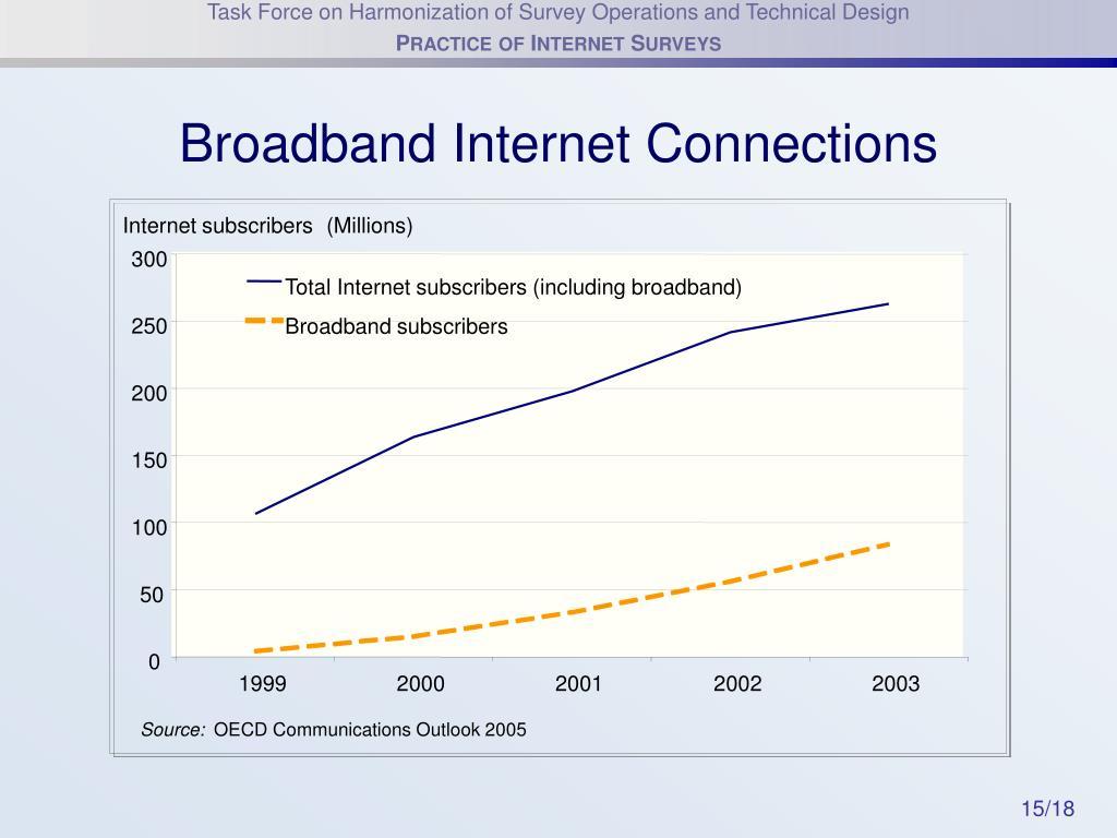 Broadband Internet Connections