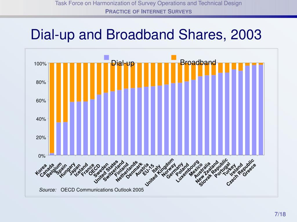 Dial-up and Broadband Shares, 2003