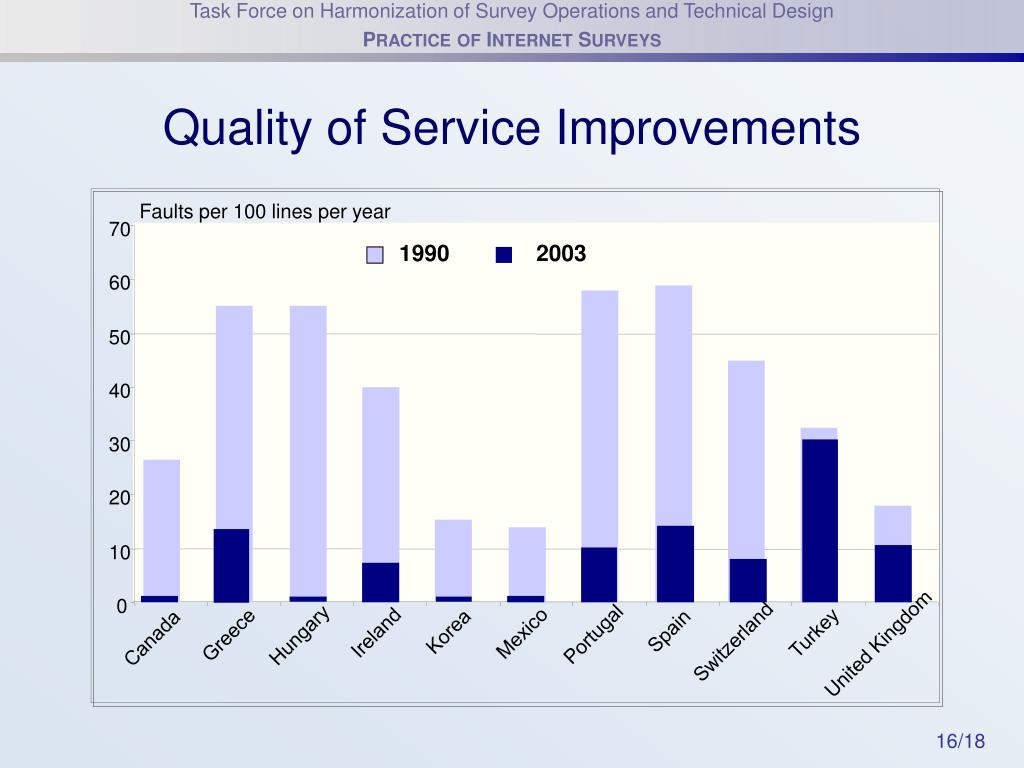 Quality of Service Improvements