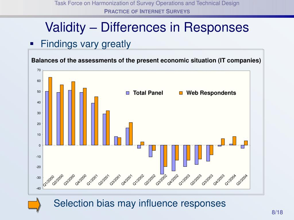 Validity – Differences in Responses