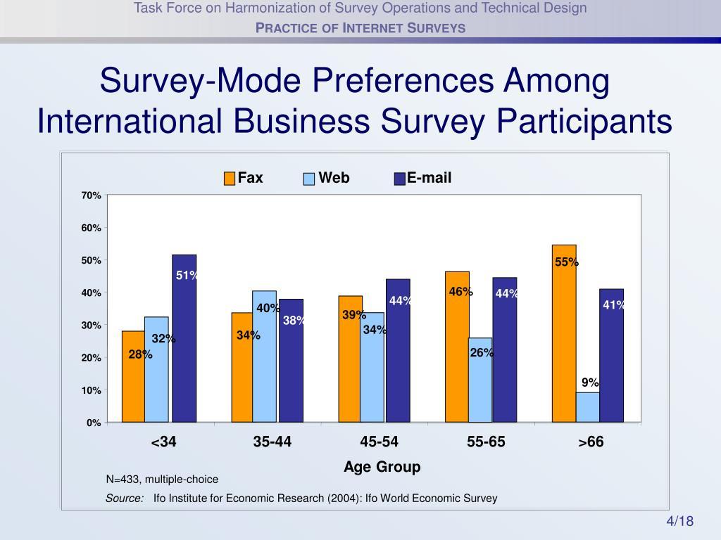 Survey-Mode Preferences Among International Business Survey Participants