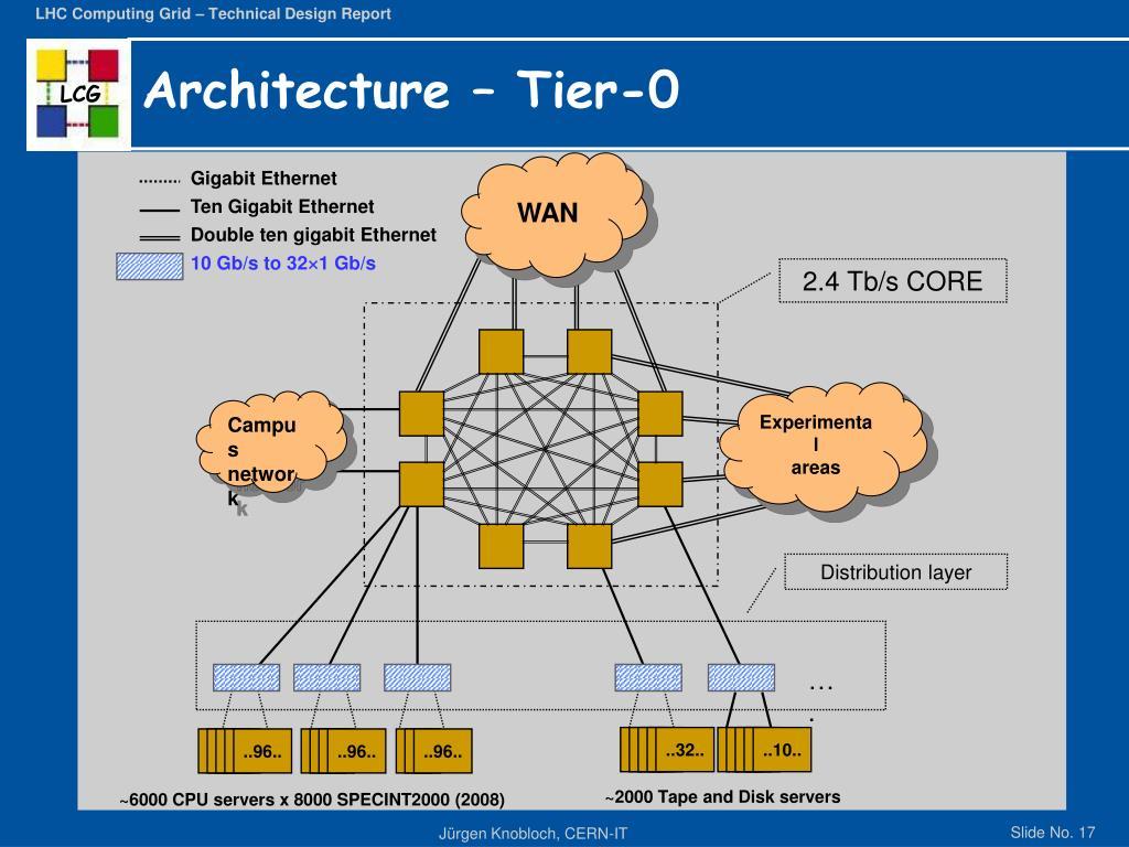 Architecture – Tier-0