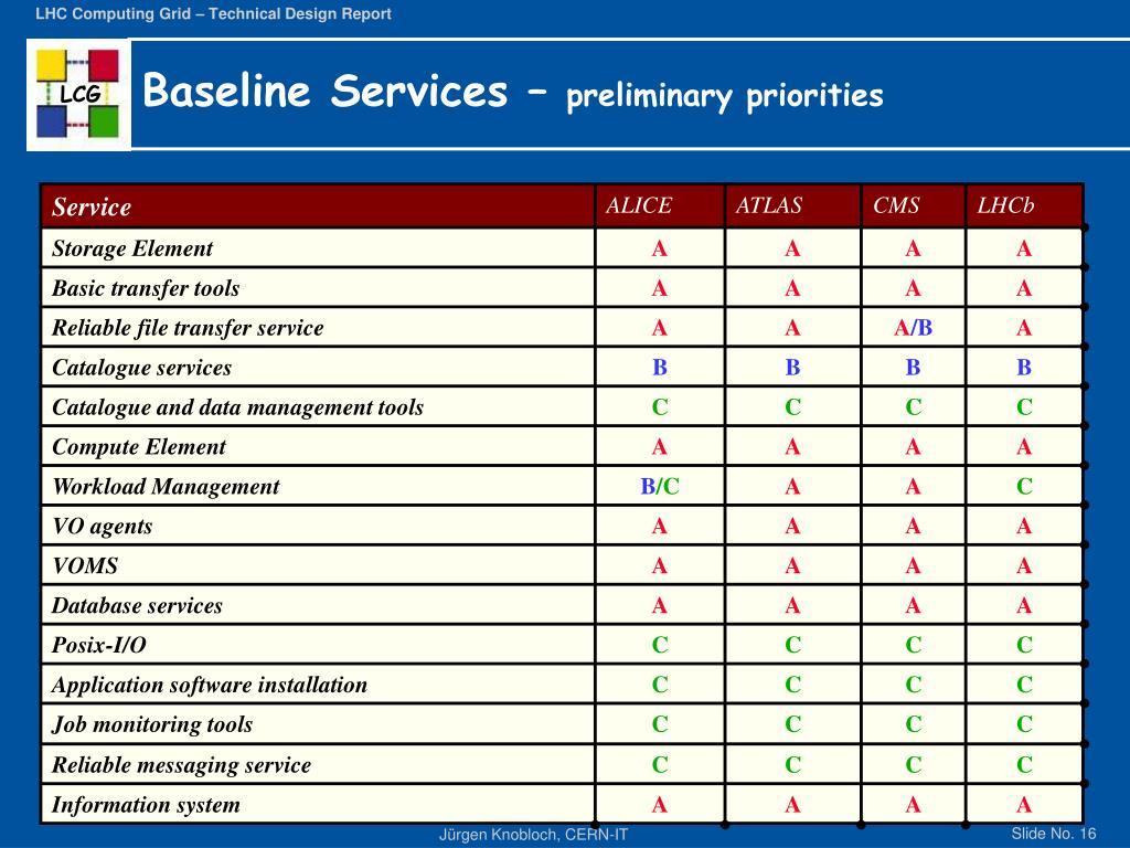 Baseline Services –