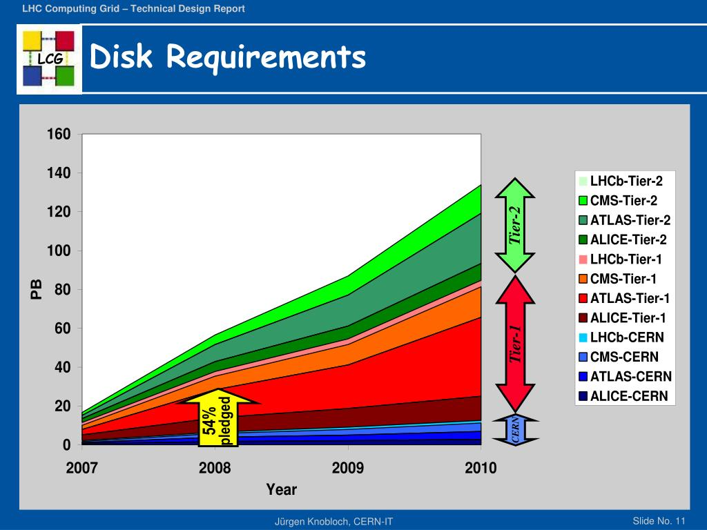 Disk Requirements