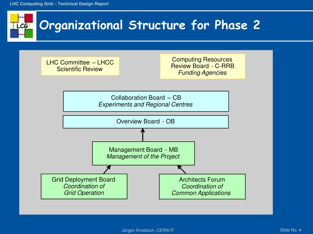 Organizational Structure for Phase 2