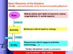 basic elements of the notation seeme semi structured socio technical modelling method