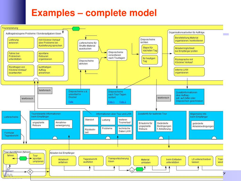 Examples – complete model