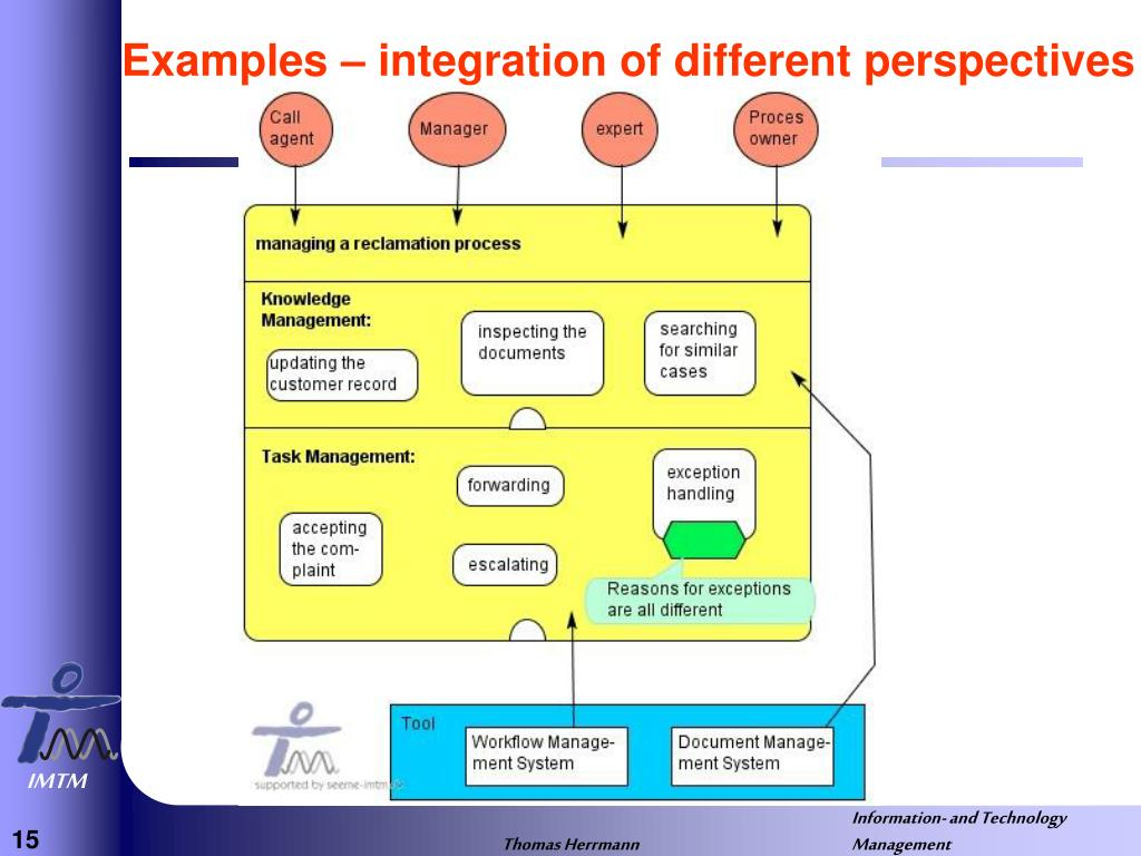 Examples – integration of different perspectives