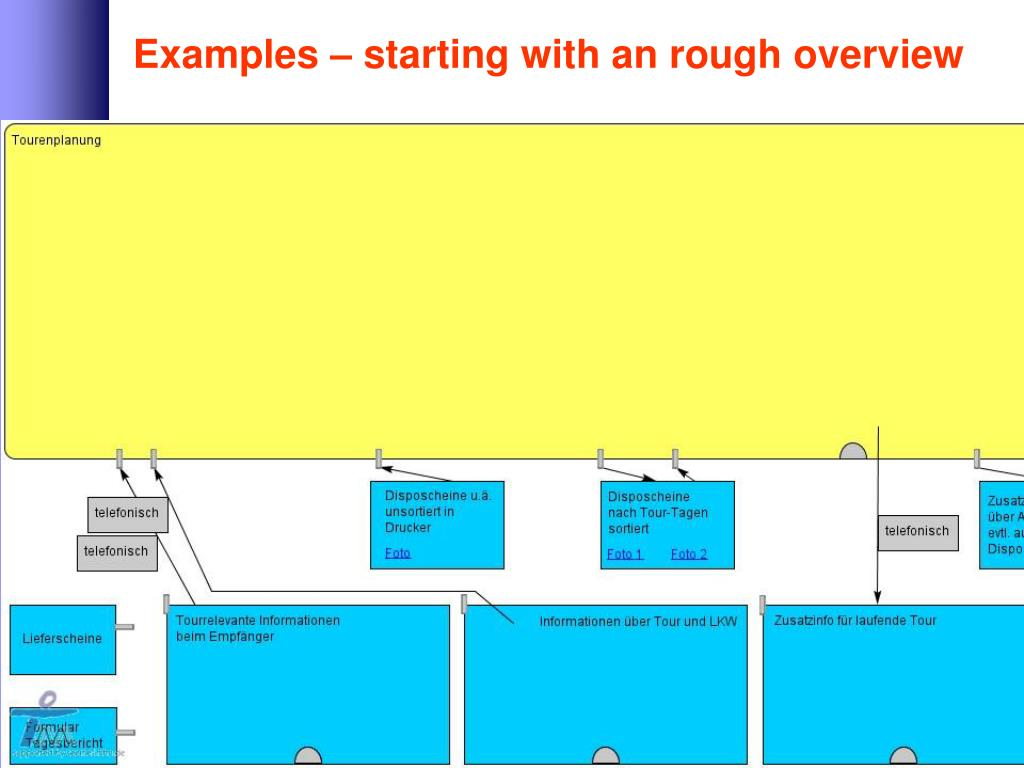 Examples – starting with an rough overview