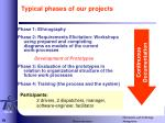 typical phases of our projects