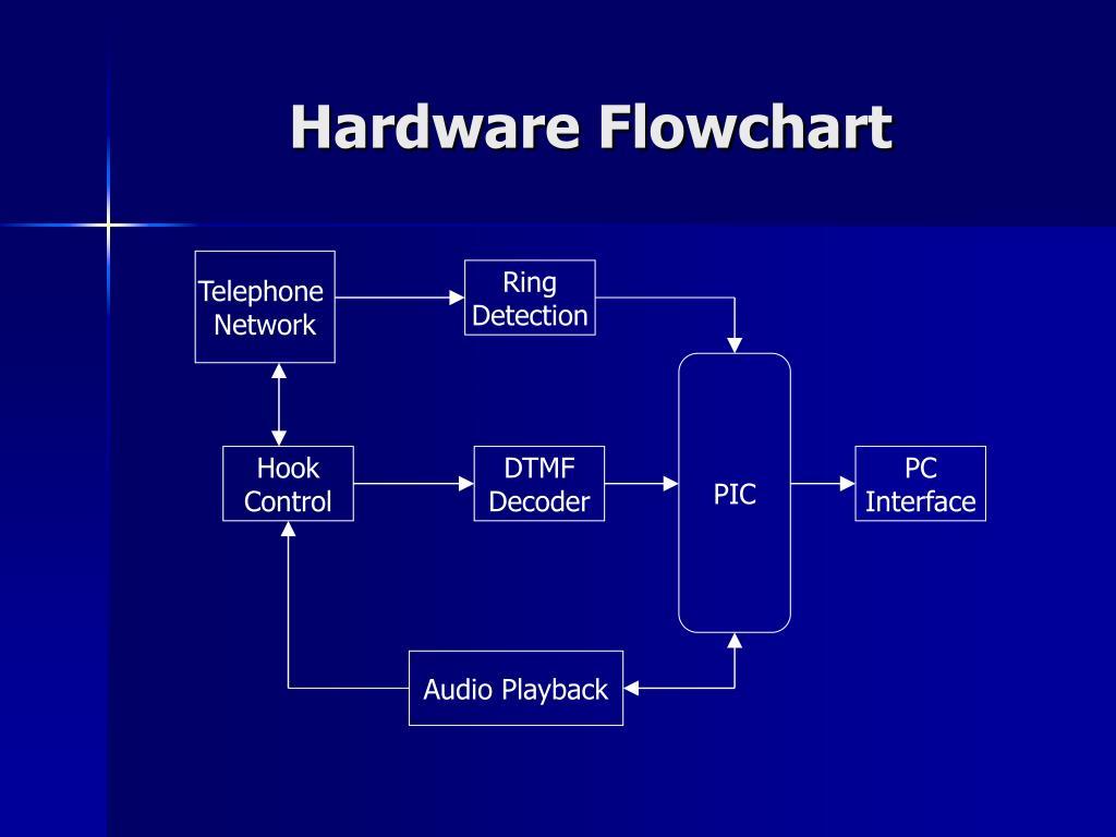 Hardware Flowchart