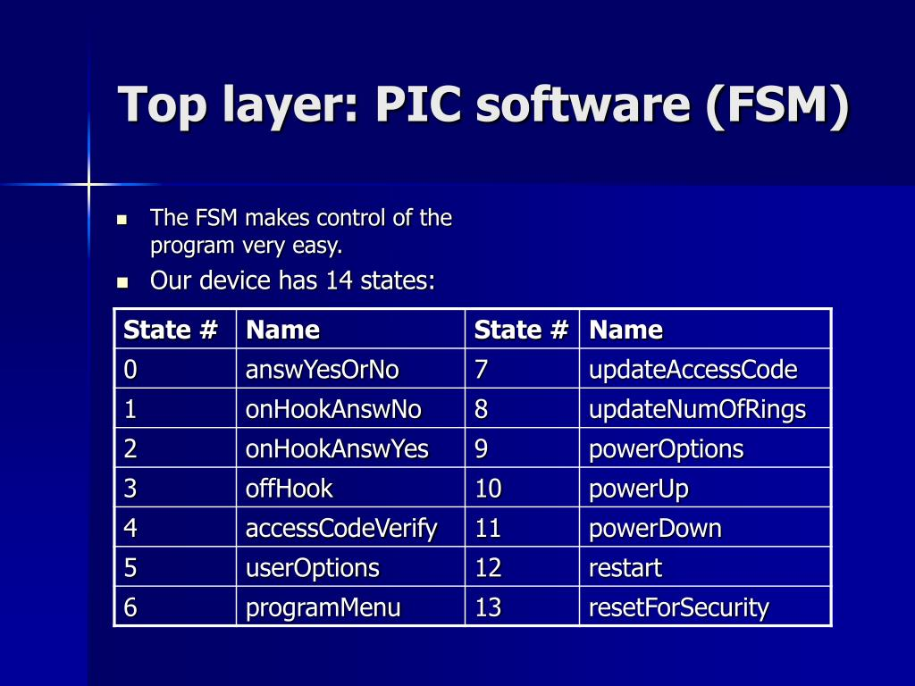 Top layer: PIC software (FSM)