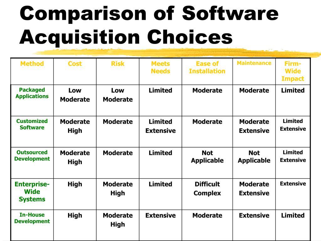 Comparison of Software Acquisition Choices