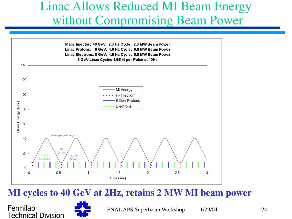 Linac Allows Reduced MI Beam Energy