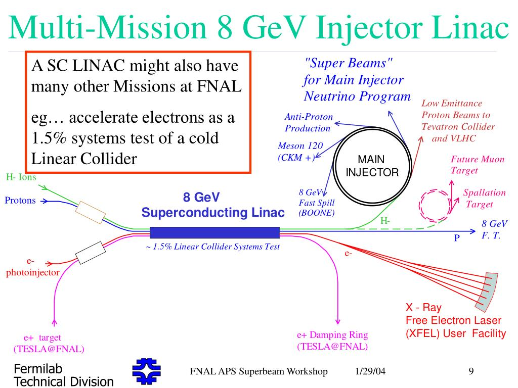 Multi-Mission 8 GeV Injector Linac