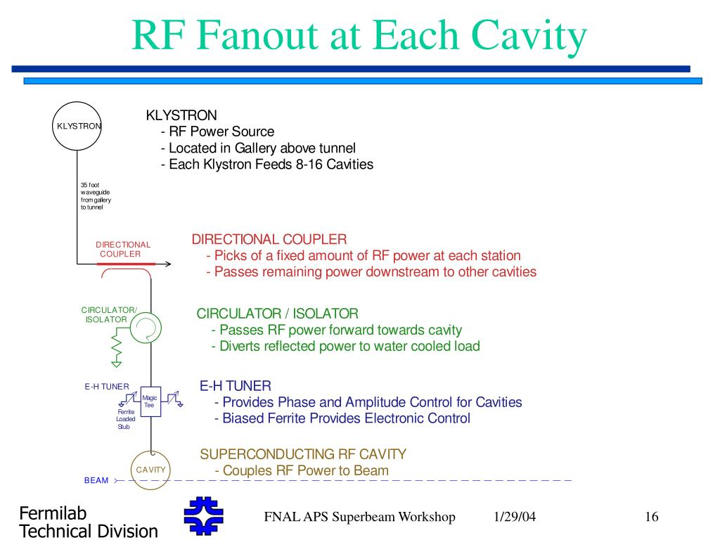 RF Fanout at Each Cavity
