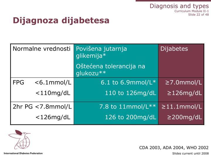 Dijagnoza dijabetesa
