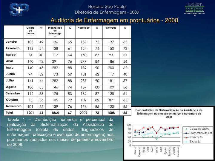 Auditoria de Enfermagem em prontuários - 2008