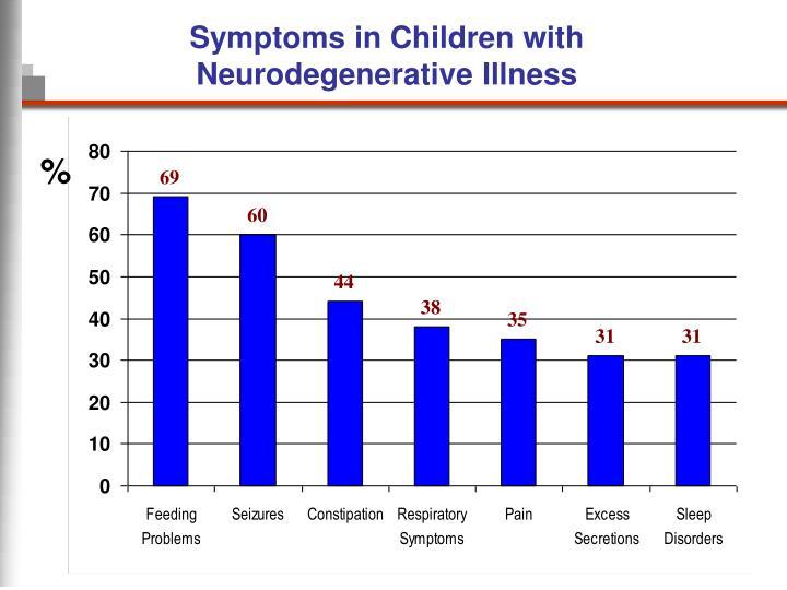 Symptoms in Children with Neurodegenerative Illness