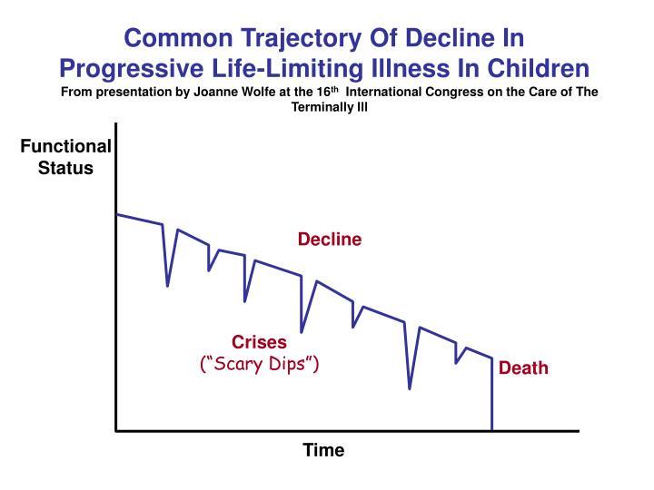 Common Trajectory Of Decline In Progressive Life-Limiting Illness In Children
