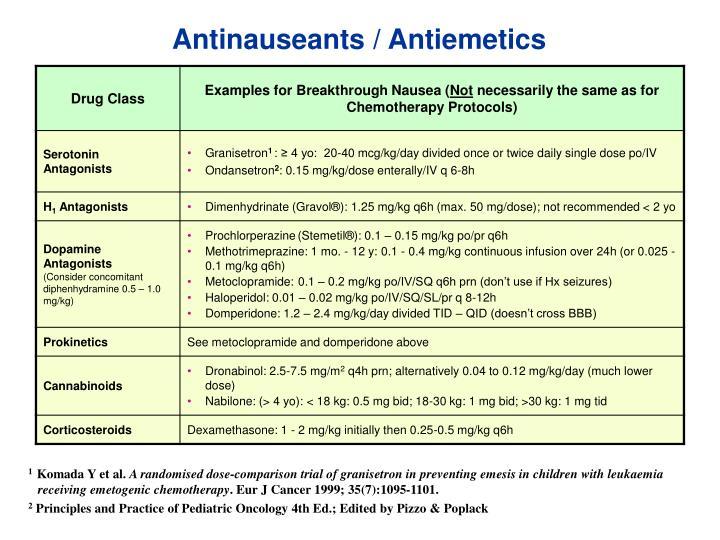 Antinauseants / Antiemetics