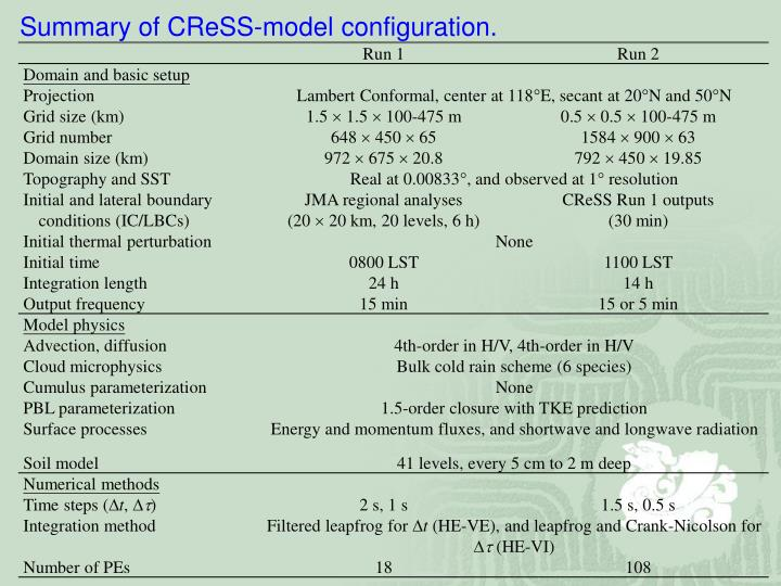 Summary of CReSS-model configuration.
