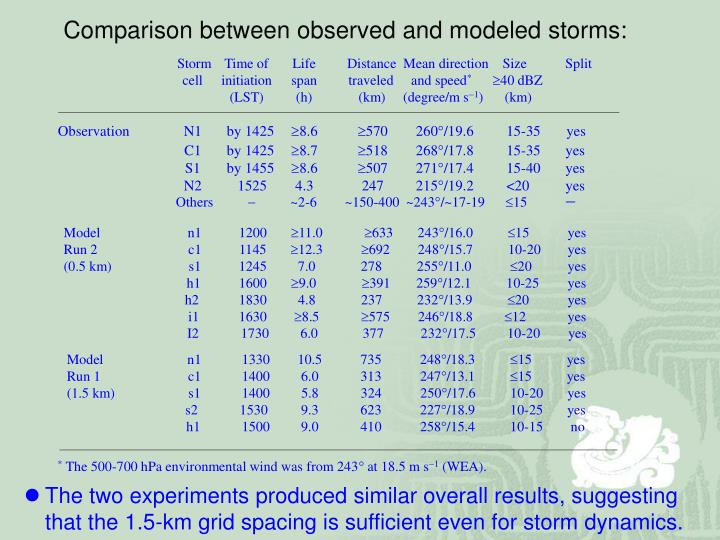 Comparison between observed and modeled storms: