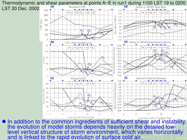 Thermodynamic and shear parameters at points A~E in run1 during 1100 LST 19 to 0200 LST 20 Dec. 2002