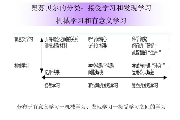 奥苏贝尔的分类:接受学习和发现学习