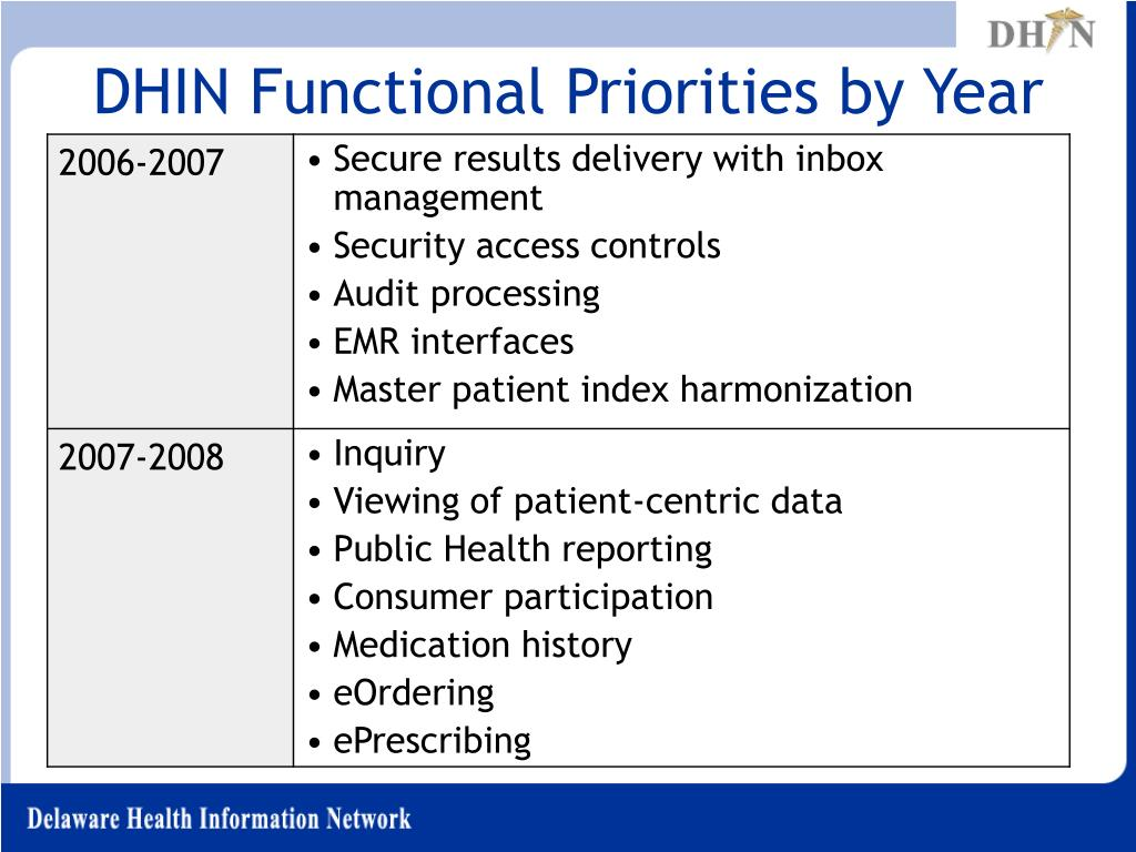 DHIN Functional Priorities by Year