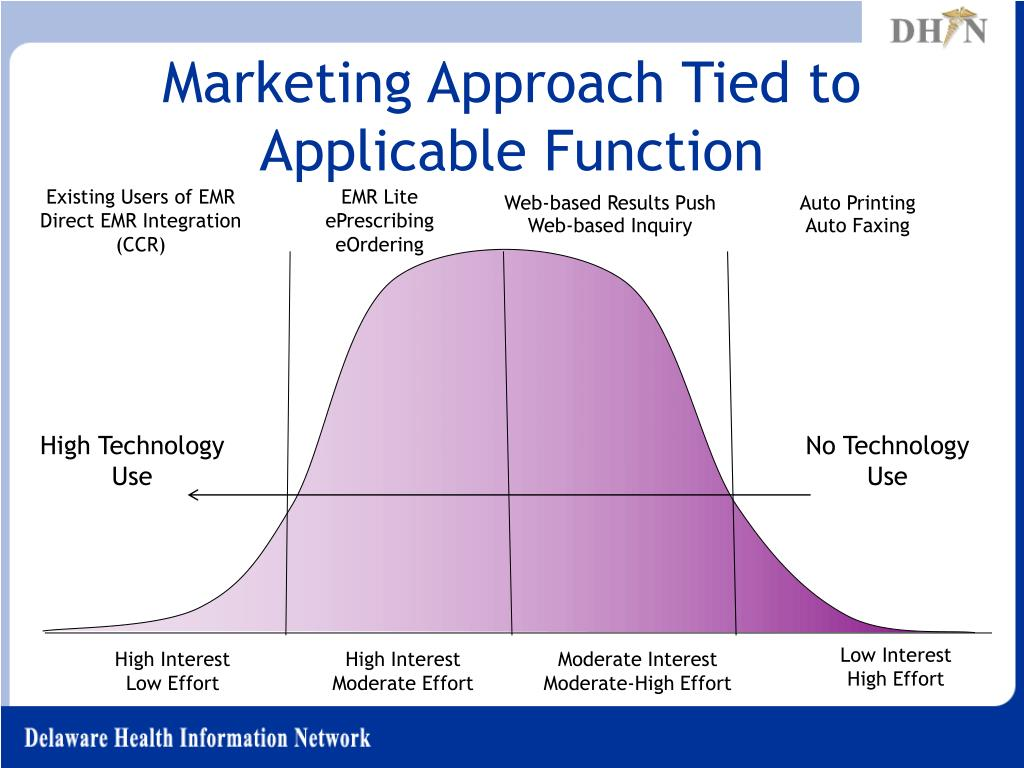 Marketing Approach Tied to Applicable Function