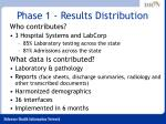 phase 1 results distribution