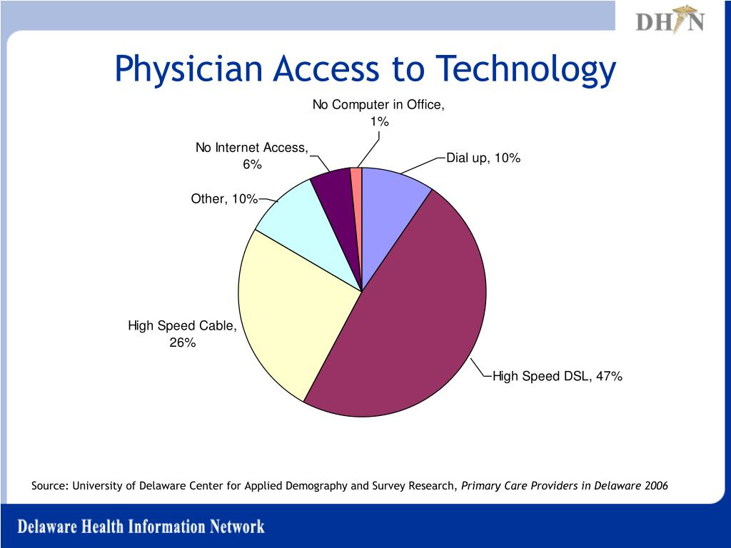 Physician Access to Technology