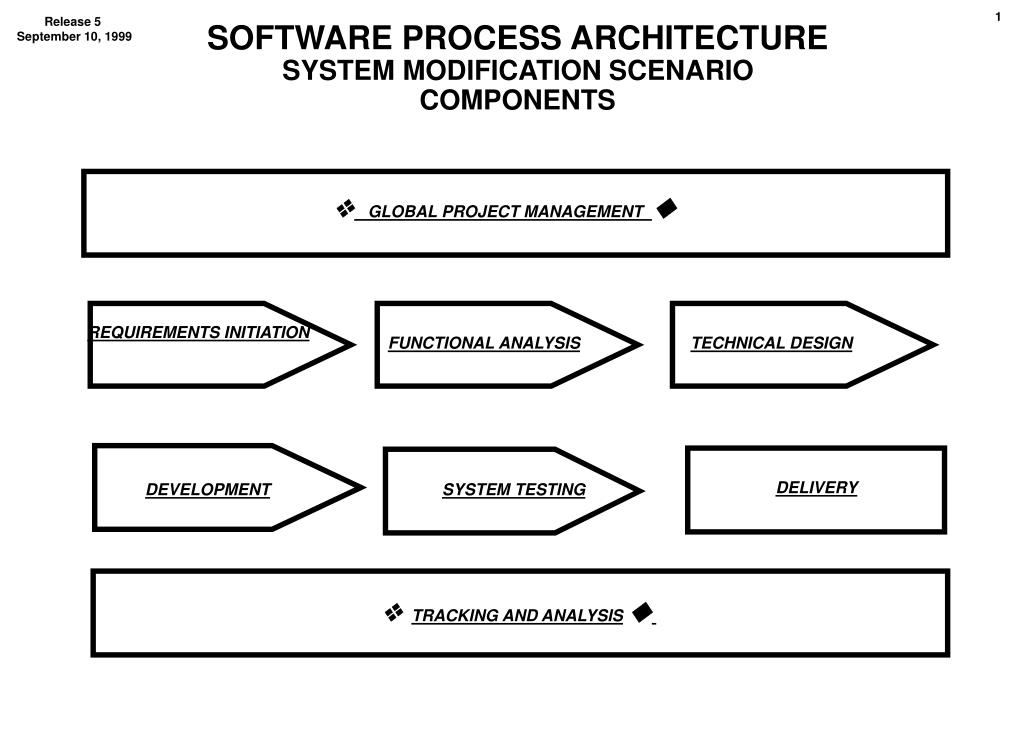 SOFTWARE PROCESS ARCHITECTURE