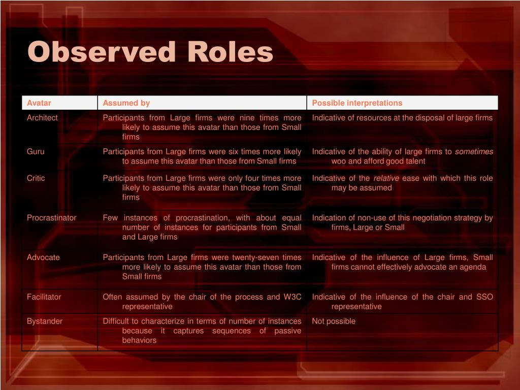 Observed Roles