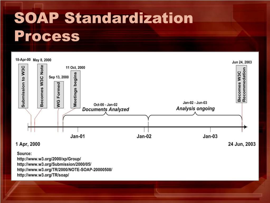SOAP Standardization Process