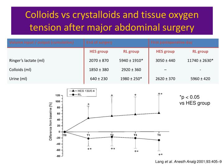 Colloids vs crystalloids and tissue oxygen tension after major abdominal surgery