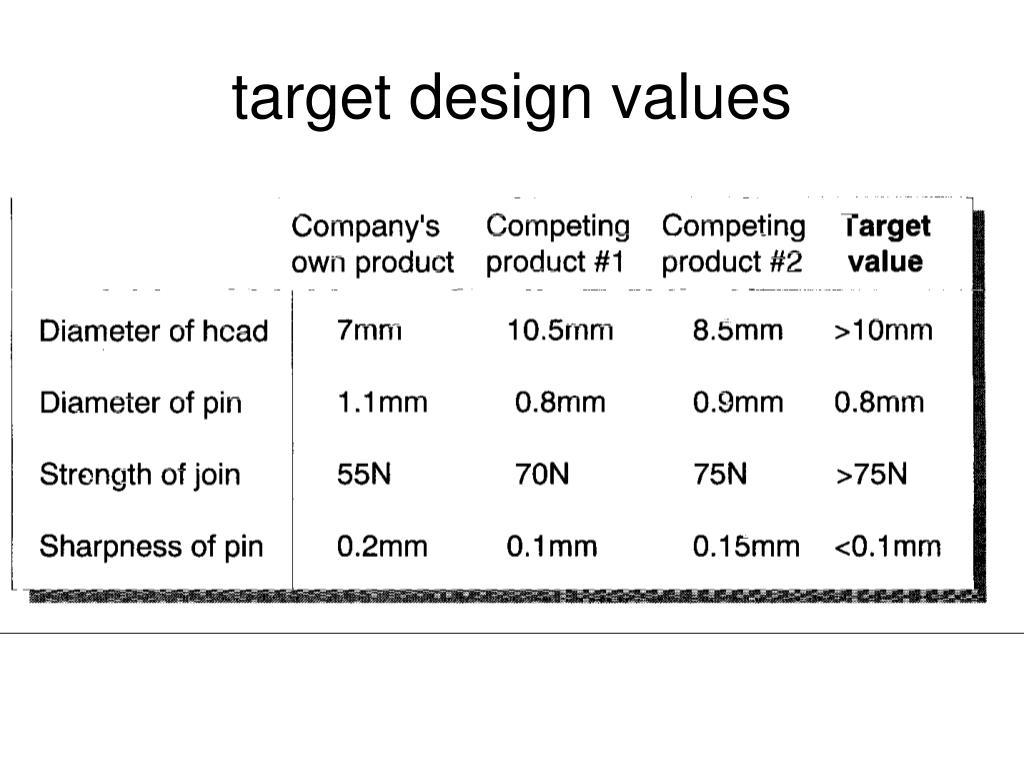 target design values
