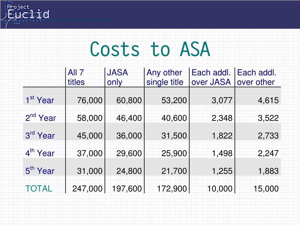 Costs to ASA