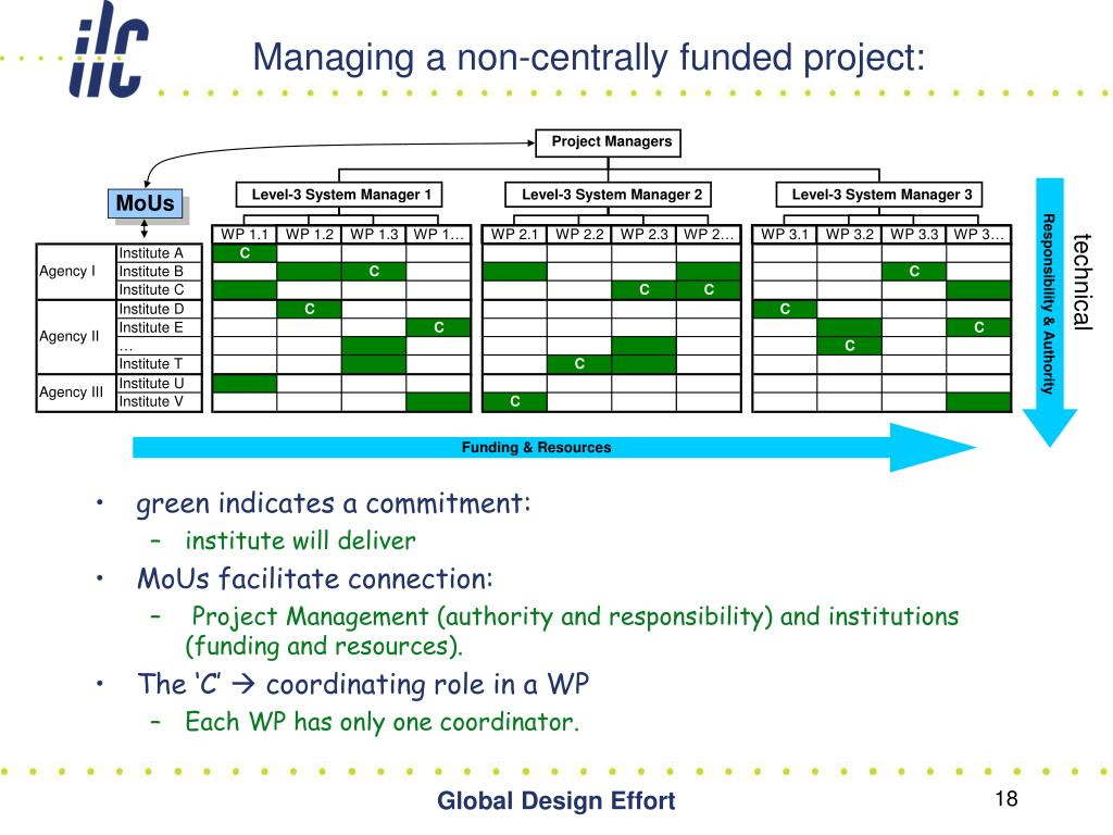Managing a non-centrally funded project: