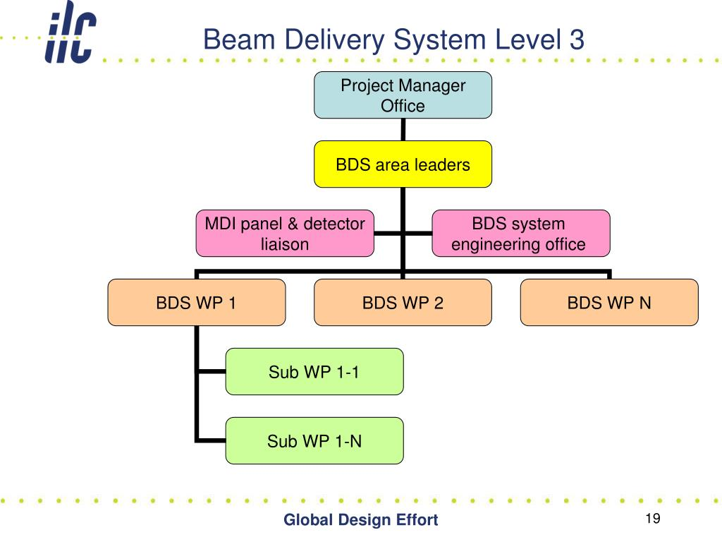 Beam Delivery System Level 3